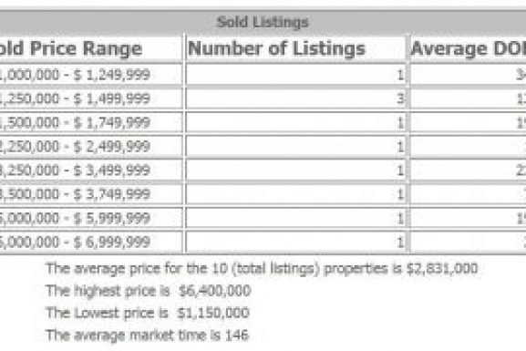 Alpine NJ Dream Homes 2016 Market at a Glance