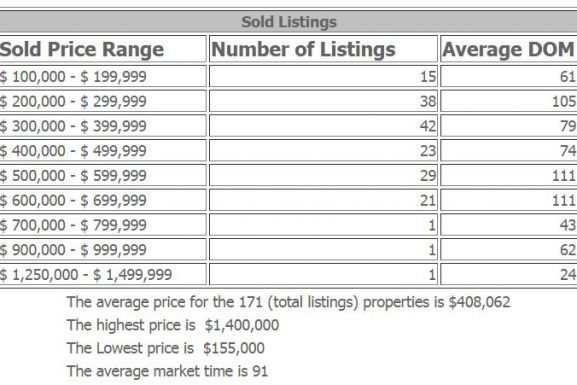 Cliffside Park Condos and Townhouses 2016 Market at a Glance