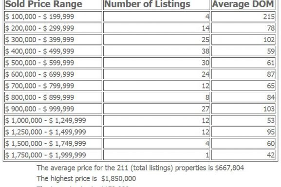 Edgewater NJ Condos and Townhouses 2016 Market at a Glance
