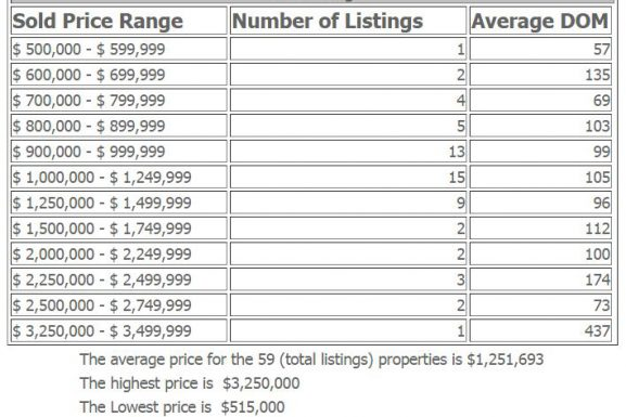 Englewood Cliffs Dream Homes 2016 Market at a Glance