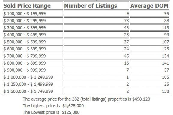 Fort Lee NJ Condos and Townhouses 2016 Market at a Glance